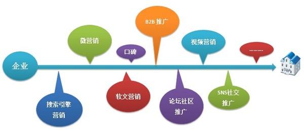 网站推广营销_营销型网站建站推广_推广营销